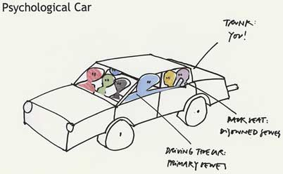 Psychological Car